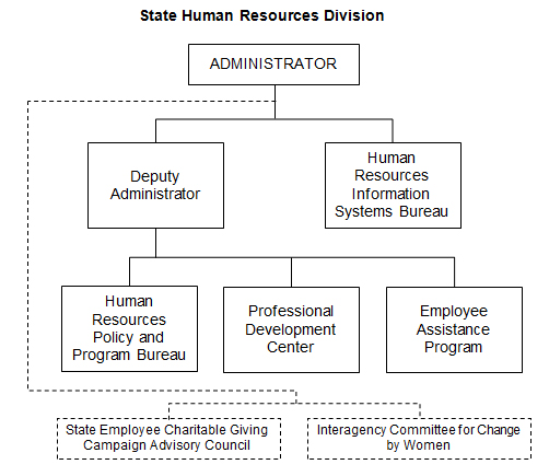 2.1.101 : ORGANIZATIONAL RULE - Administrative Rules of the State ...