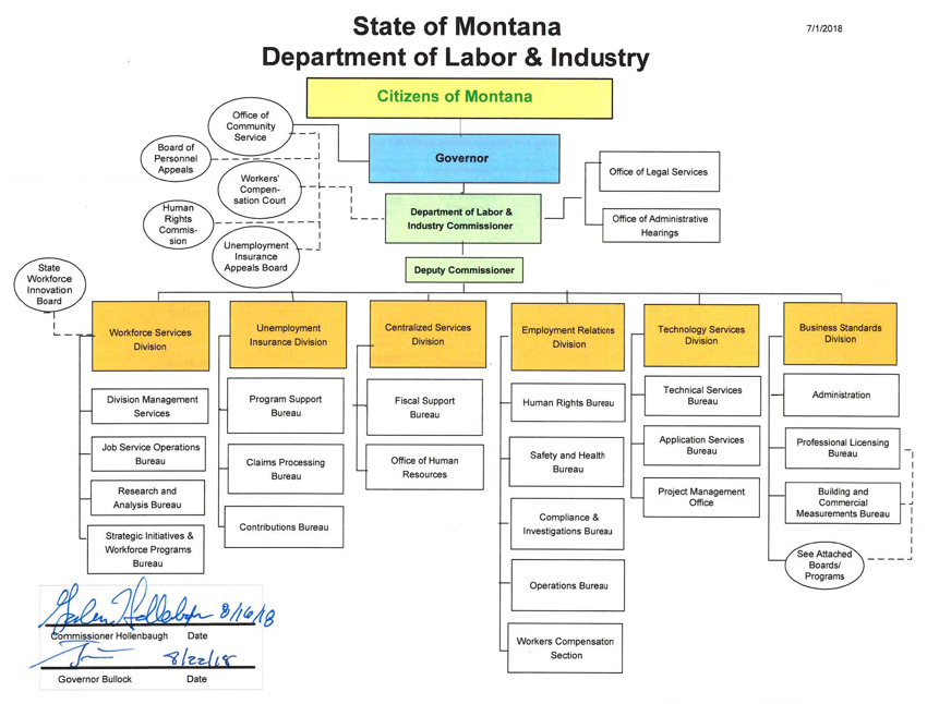Procedural Safeguards In Special Education Montana Office Of >> 24 1 101 Organization Of Department Of Labor And Industry