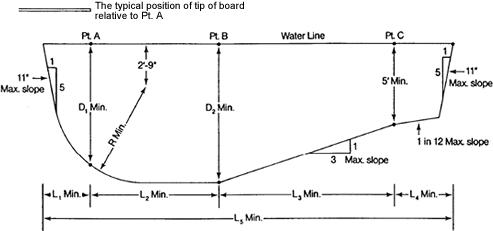 Diving boards diving envelope design - Swimming pool diving board regulations ...
